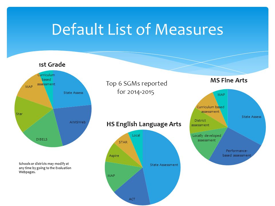 Default List of Measures Top 6 SGMs reported for 2014-2015 Schools or districts may modify at any time by going to the Evaluation Webpages.