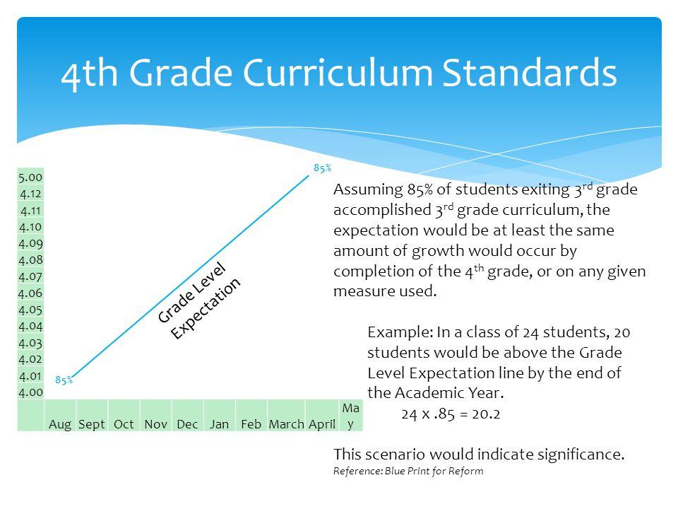 5.00 4.12 4.11 4.10 4.09 4.08 4.07 4.06 4.05 4.04 4.03 4.02 4.01 4.00 AugSeptOctNovDecJanFebMarchApril Ma y 4th Grade Curriculum Standards 85% Grade L