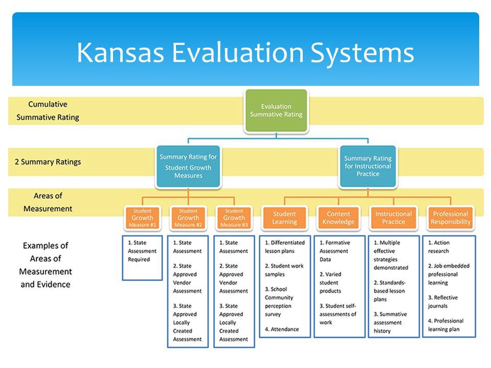 Kansas Evaluation Systems