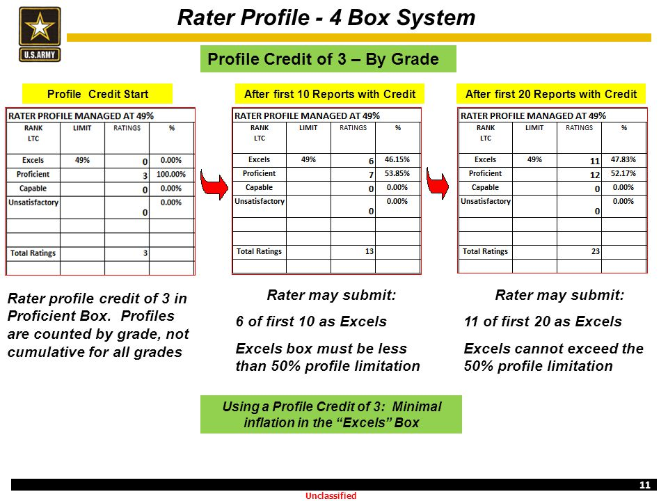 11 Rater Profile - 4 Box System After first 10 Reports with CreditAfter first 20 Reports with Credit Profile Credit of 3 – By Grade Profile Credit Sta