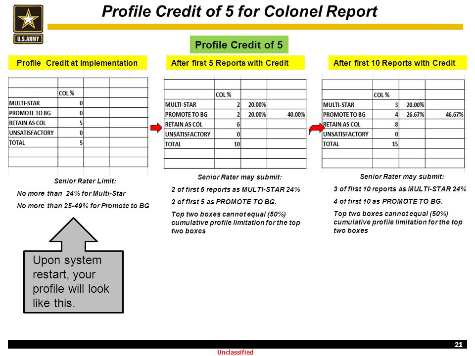 21 Profile Credit of 5 for Colonel Report After first 5 Reports with Credit Senior Rater may submit: 2 of first 5 reports as MULTI-STAR 24% 2 of first