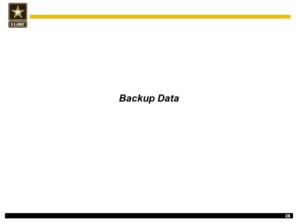 28 Backup Data