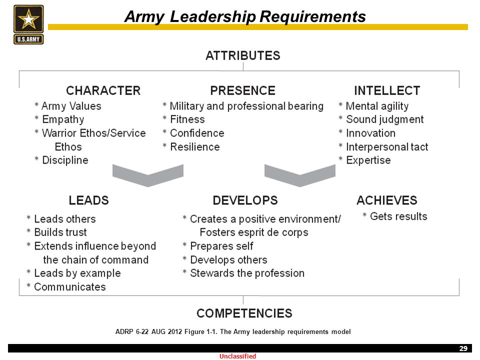 29 Army Leadership Requirements ADRP 6-22 AUG 2012 Figure 1-1. The Army leadership requirements model Unclassified