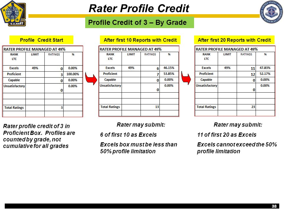 38 Rater Profile Credit After first 10 Reports with CreditAfter first 20 Reports with Credit Profile Credit of 3 – By Grade Profile Credit Start Rater