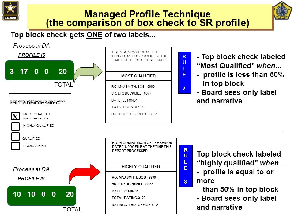 - Top block check labeled Most Qualified when...