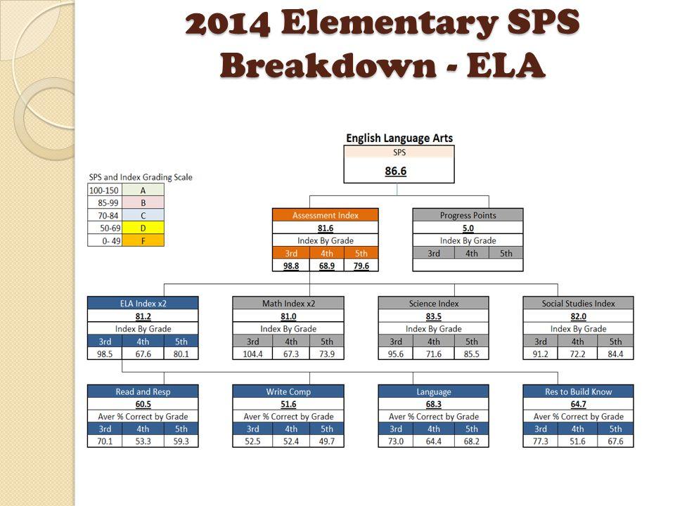 2014 Elementary SPS Breakdown - ELA