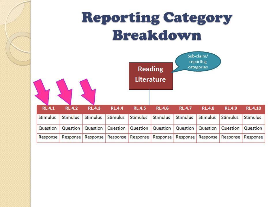 Reporting Category Breakdown Sub-claim/ reporting categories