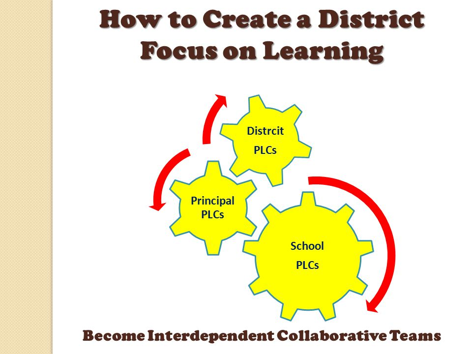 District PLC Structure Weekly District Level PLC (Curriculum Supervisors, Curriculum Specialists, LDOE) Monthly Principal & Academic Leadership Teams PLCs Weekly School Leadership Team PLCs (Principal, Asst.