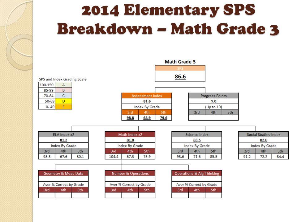 2014 Elementary SPS Breakdown – Math Grade 3