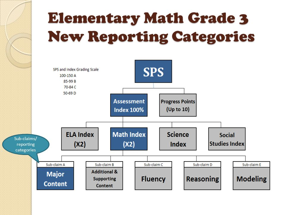 Elementary Math Grade 3 New Reporting Categories Sub-claims/ reporting categories