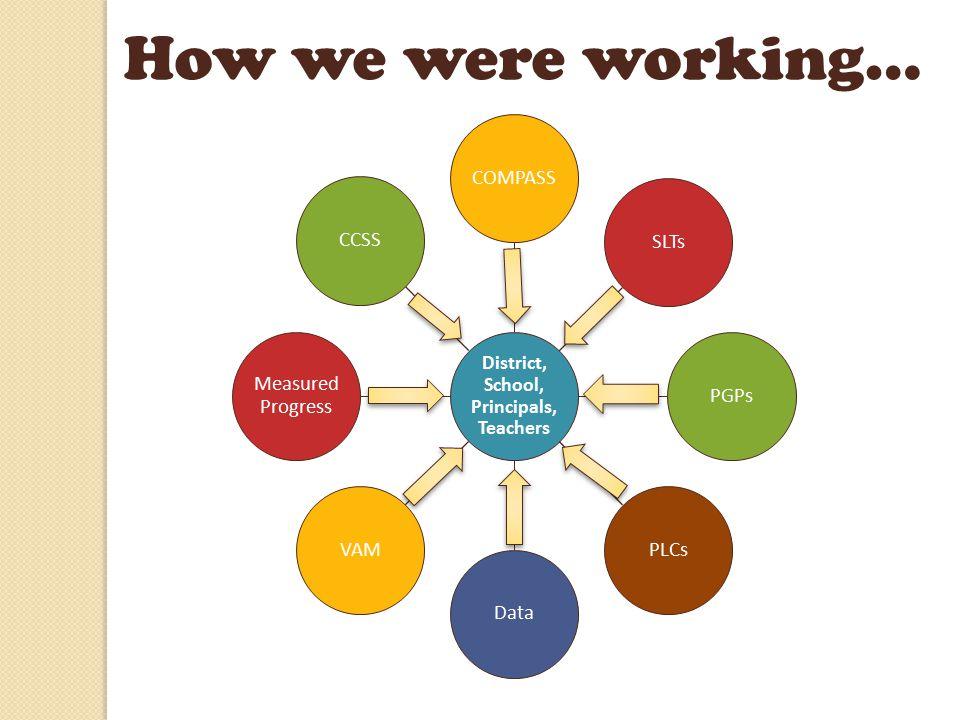 District, School, Principals, Teachers COMPASS SLTs PGPs PLCs Data VAM Measured Progress How we are working now…