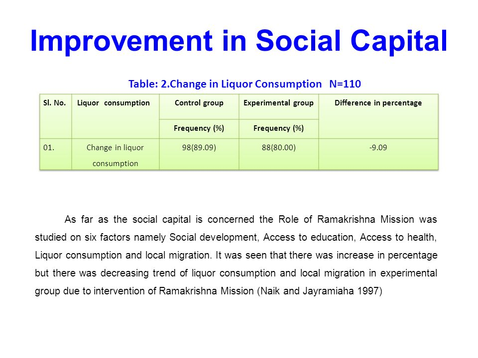 The study reveals that there has been satisfactory change in experimental group as compared to control group farmers.