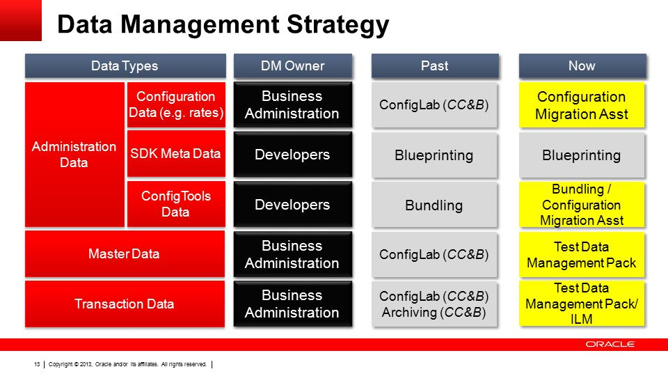Copyright © 2013, Oracle and/or its affiliates. All rights reserved. 13 Data Management Strategy Administration Data Master Data Transaction Data Conf