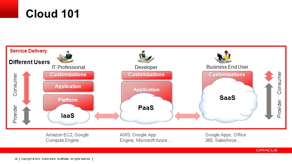 Copyright © 2013, Oracle and/or its affiliates. All rights reserved. 26 Cloud 101 Application Platform Customizations Application Customizations Consu