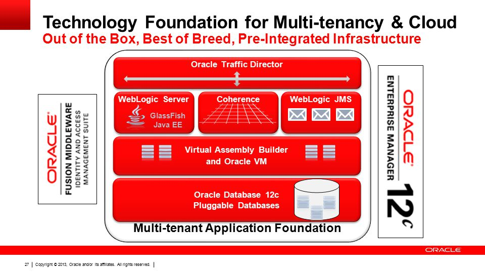 Copyright © 2013, Oracle and/or its affiliates. All rights reserved. 27 Technology Foundation for Multi-tenancy & Cloud Out of the Box, Best of Breed,