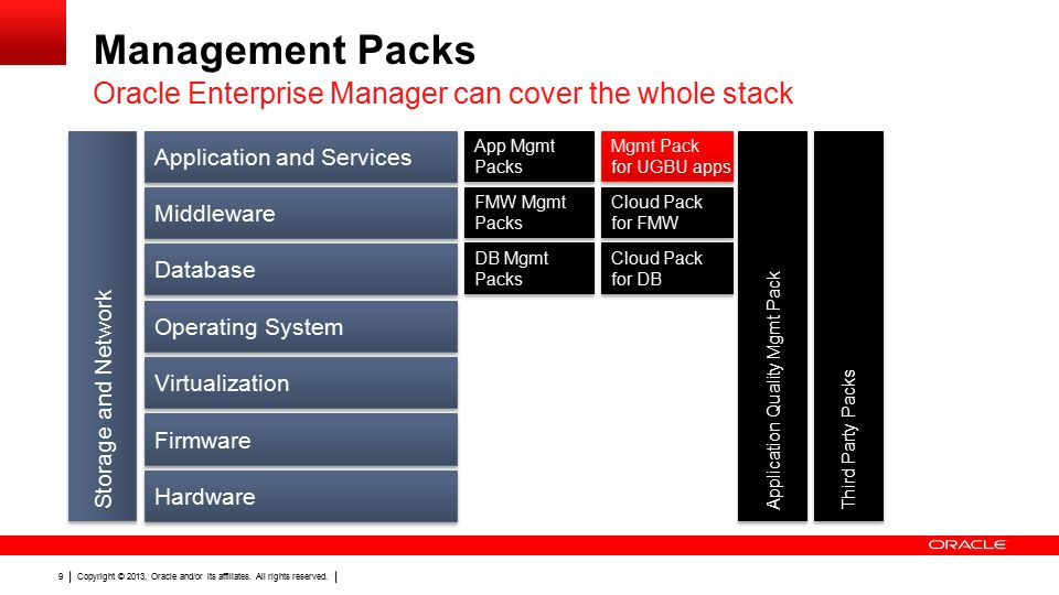 Copyright © 2013, Oracle and/or its affiliates. All rights reserved. 9 Management Packs Oracle Enterprise Manager can cover the whole stack Applicatio