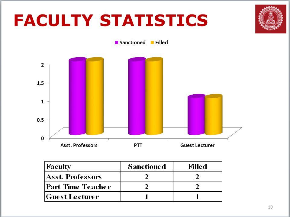 10 FACULTY STATISTICS