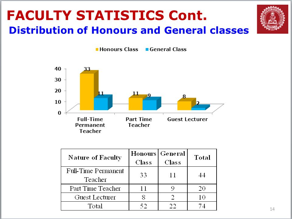 14 FACULTY STATISTICS Cont. Distribution of Honours and General classes