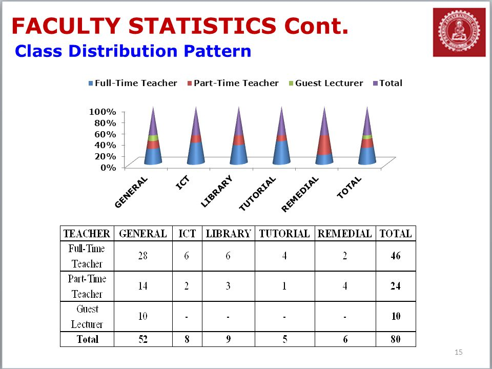 15 FACULTY STATISTICS Cont. Class Distribution Pattern