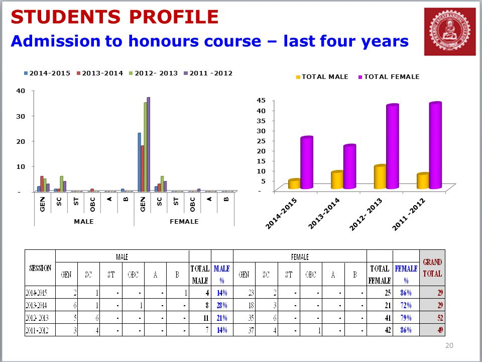 20 STUDENTS PROFILE Admission to honours course – last four years
