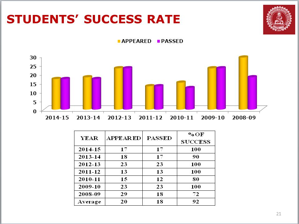 21 STUDENTS' SUCCESS RATE