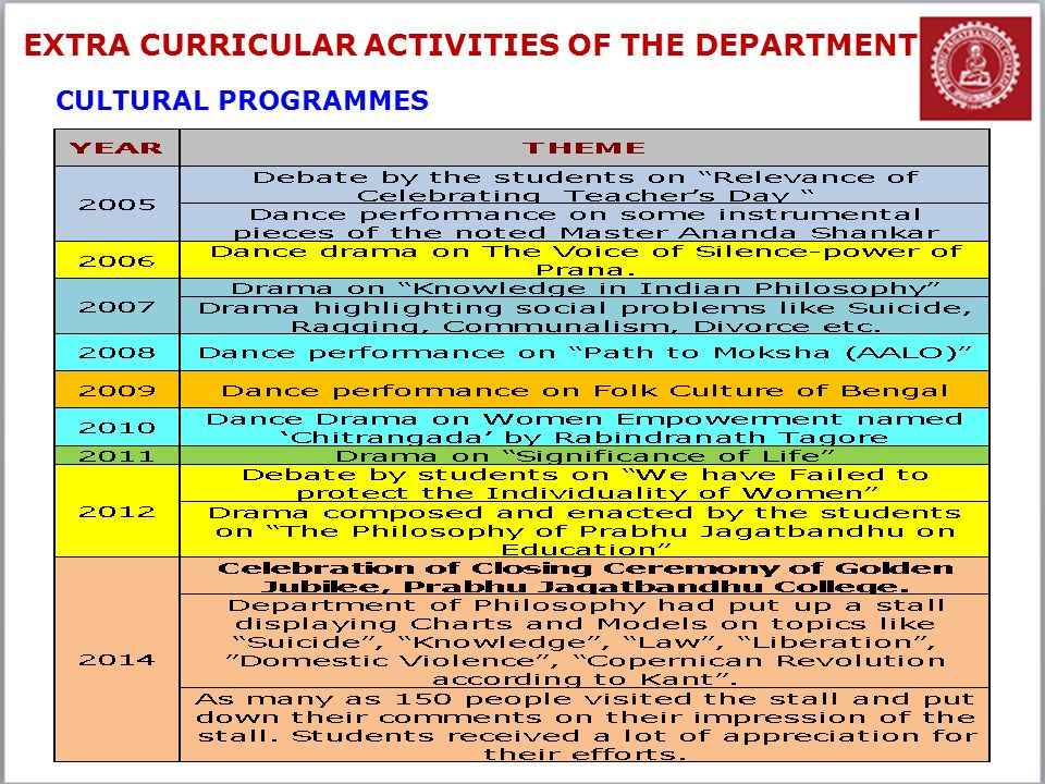26 EXTRA CURRICULAR ACTIVITIES OF THE DEPARTMENT CULTURAL PROGRAMMES