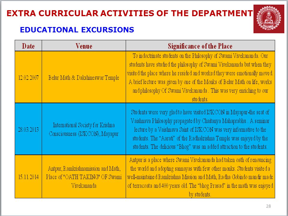 28 EDUCATIONAL EXCURSIONS EXTRA CURRICULAR ACTIVITIES OF THE DEPARTMENT