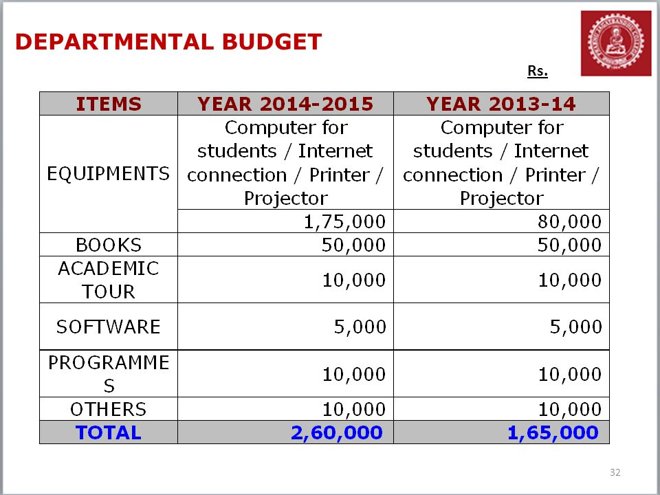 32 DEPARTMENTAL BUDGET Rs.