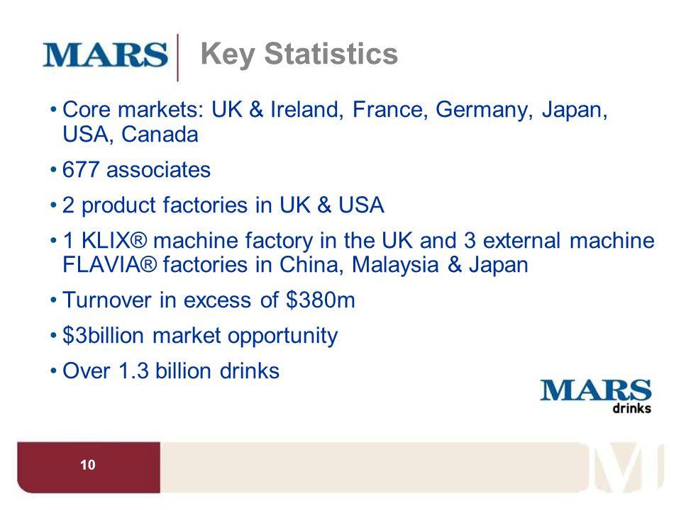 10 Key Statistics Core markets: UK & Ireland, France, Germany, Japan, USA, Canada 677 associates 2 product factories in UK & USA 1 KLIX® machine facto