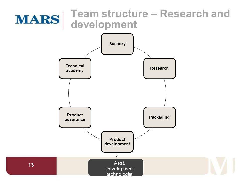 13 Team structure – Research and development SensoryResearchPackaging Product development Product assurance Technical academy Asst. Development techno