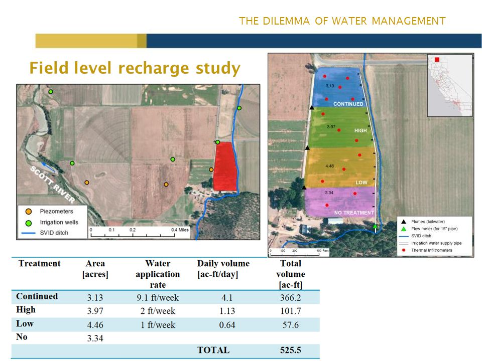 THE DILEMMA OF WATER MANAGEMENT Field level recharge study