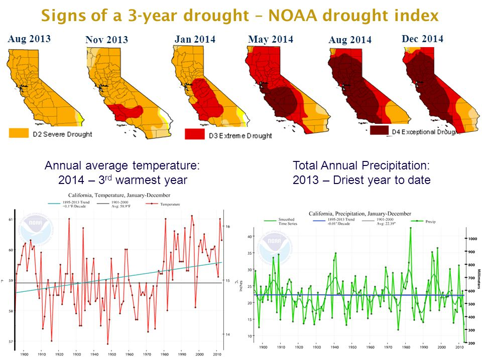THE DILEMMA OF WATER MANAGEMENT May 2014 Aug 2014 Nov 2013 Aug 2013 Signs of a 3-year drought – NOAA drought index Jan 2014 Dec 2014 Total Annual Precipitation: 2013 – Driest year to date Annual average temperature: 2014 – 3 rd warmest year