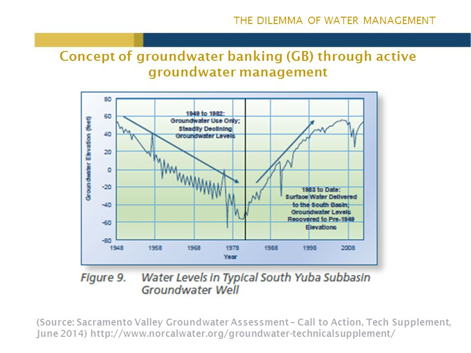 THE DILEMMA OF WATER MANAGEMENT What form of banking is an agricultural systems approach.