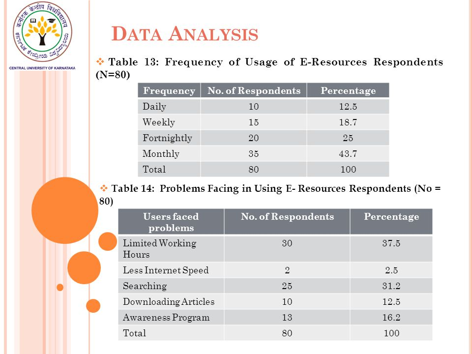 D ATA A NALYSIS  Table 13: Frequency of Usage of E-Resources Respondents (N=80) FrequencyNo.