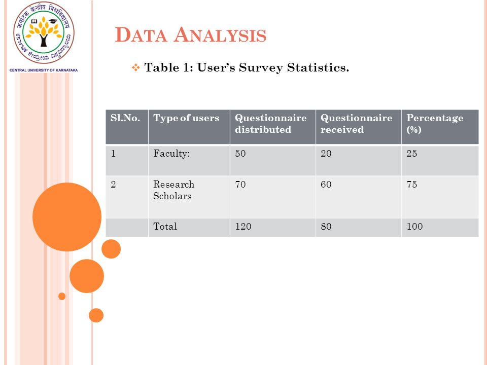 D ATA A NALYSIS  Table 1: User's Survey Statistics.
