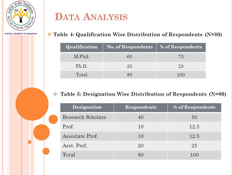 D ATA A NALYSIS  Table 6: User Awareness about UGC-Infonet (N=80) DesignationYesNo Research Scholars355 Prof.10- Associate Prof.10- Asst.