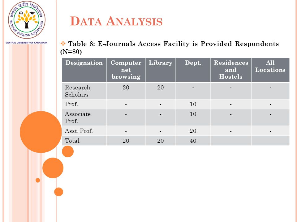 D ATA A NALYSIS  Table 8: E-Journals Access Facility is Provided Respondents (N=80) DesignationComputer net browsing LibraryDept.Residences and Hostels All Locations Research Scholars 20 --- Prof.--10-- Associate Prof.