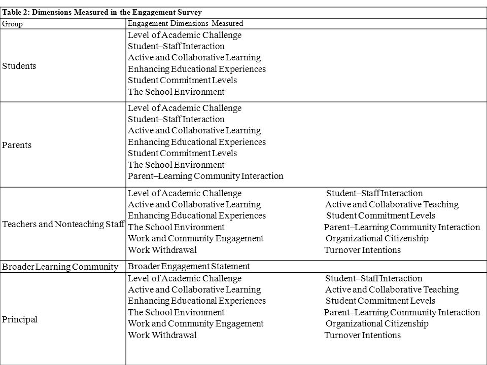 Table 2: Dimensions Measured in the Engagement Survey Group Engagement Dimensions Measured Students Level of Academic Challenge Student–Staff Interaction Active and Collaborative Learning Enhancing Educational Experiences Student Commitment Levels The School Environment Parents Level of Academic Challenge Student–Staff Interaction Active and Collaborative Learning Enhancing Educational Experiences Student Commitment Levels The School Environment Parent–Learning Community Interaction Teachers and Nonteaching Staff Level of Academic Challenge Student–Staff Interaction Active and Collaborative Learning Active and Collaborative Teaching Enhancing Educational Experiences Student Commitment Levels The School Environment Parent–Learning Community Interaction Work and Community Engagement Organizational Citizenship Work Withdrawal Turnover Intentions Broader Learning Community Broader Engagement Statement Principal Level of Academic Challenge Student–Staff Interaction Active and Collaborative Learning Active and Collaborative Teaching Enhancing Educational Experiences Student Commitment Levels The School Environment Parent–Learning Community Interaction Work and Community Engagement Organizational Citizenship Work Withdrawal Turnover Intentions