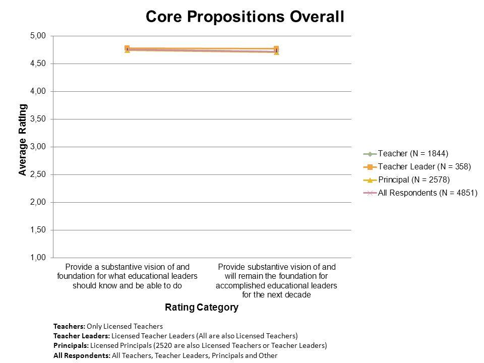 Teachers: Only Licensed Teachers Teacher Leaders: Licensed Teacher Leaders (All are also Licensed Teachers) Principals: Licensed Principals (2520 are also Licensed Teachers or Teacher Leaders) All Respondents: All Teachers, Teacher Leaders, Principals and Other