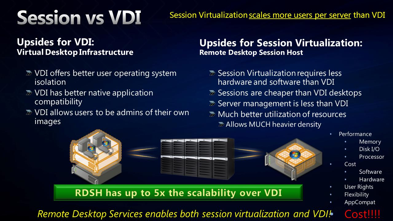 Session Virtualization scales more users per server than VDI Remote Desktop Services enables both session virtualization and VDI.