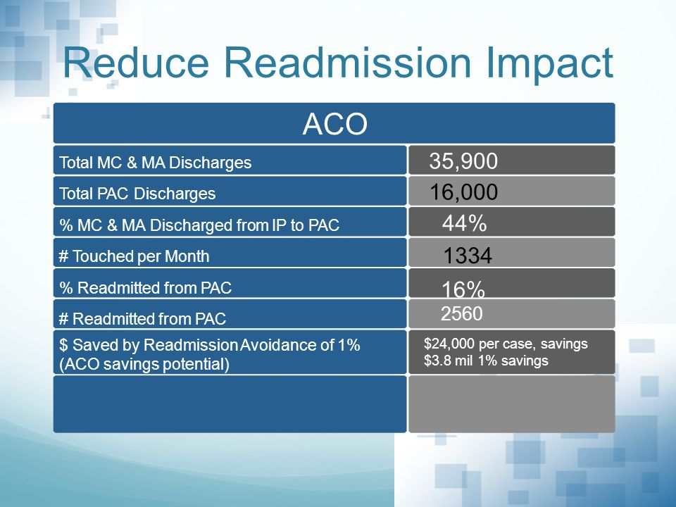 ACO Total MC & MA Discharges % Readmitted from PAC # Readmitted from PAC $ Saved by Readmission Avoidance of 1% (ACO savings potential) Total PAC Discharges # Touched per Month % MC & MA Discharged from IP to PAC 2560 $24,000 per case, savings $3.8 mil 1% savings 35,900 16,000 44% 1334 16% Reduce Readmission Impact