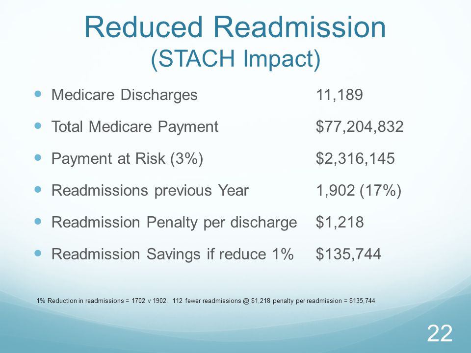 Reduced Readmission (STACH Impact) Medicare Discharges11,189 Total Medicare Payment$77,204,832 Payment at Risk (3%)$2,316,145 Readmissions previous Year1,902 (17%) Readmission Penalty per discharge$1,218 Readmission Savings if reduce 1%$135,744 22 1% Reduction in readmissions = 1702 v 1902.