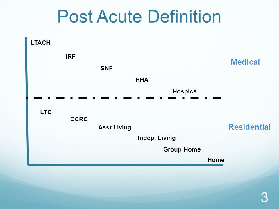 Post Acute Definition LTACH IRF HHA Hospice CCRC LTC Asst Living Indep. Living Group Home Home SNF Medical Residential 3