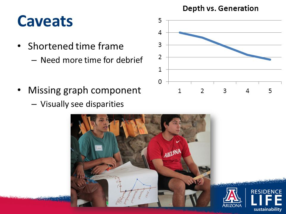 Caveats Shortened time frame – Need more time for debrief Missing graph component – Visually see disparities