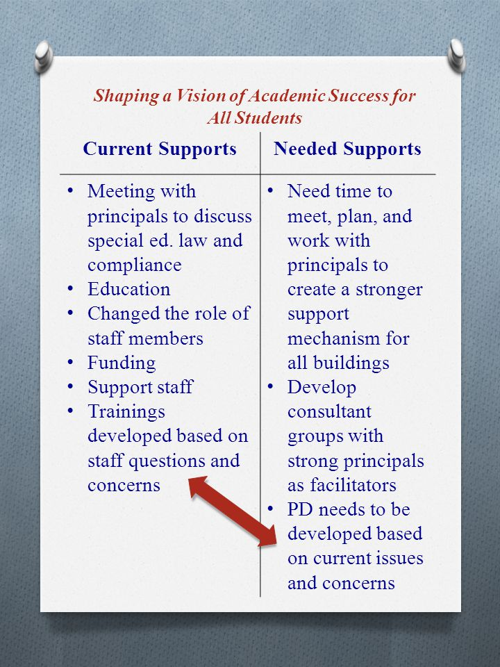 Managing People, Data, and Processes to Foster School Improvement Current SupportsNeeded Supports Data dashboard share: compliance Inclusion ratio share by campus Academic achievement compare BOY and EOY SSA snapshot to schools (IEP compliance, growth) Walk through forms with quality descriptors for principals Model classroom set-up Videos of critical element Supplemental guide for special education evaluation Additional walk- through to broaden understanding Embed special education support to instructional teams Individualized data reports Combine ELL with special education data Use current technology to train administration