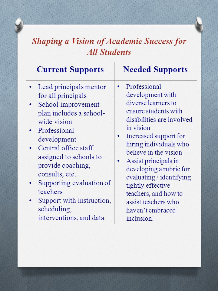 Shaping a Vision of Academic Success for All Students Current SupportsNeeded Supports Lead principals mentor for all principals School improvement plan includes a school- wide vision Professional development Central office staff assigned to schools to provide coaching, consults, etc.