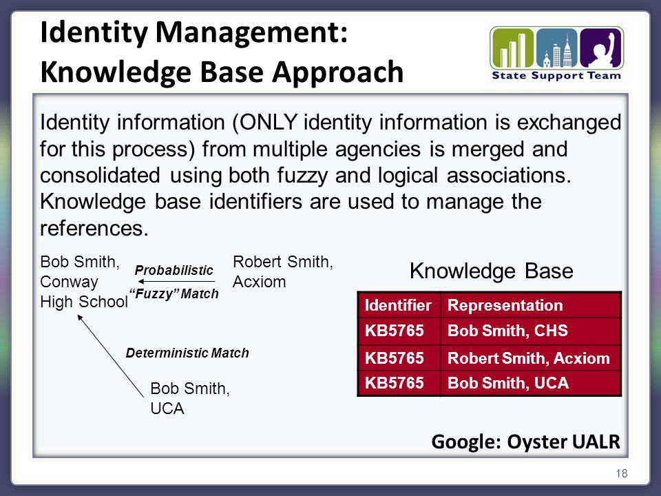 18 Identity Management: Knowledge Base Approach Identity information (ONLY identity information is exchanged for this process) from multiple agencies