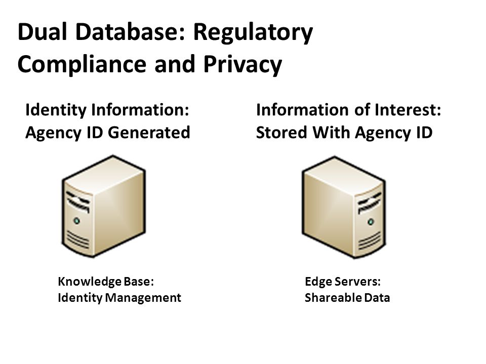 Dual Database: Regulatory Compliance and Privacy Identity Information: Agency ID Generated Information of Interest: Stored With Agency ID Knowledge Ba