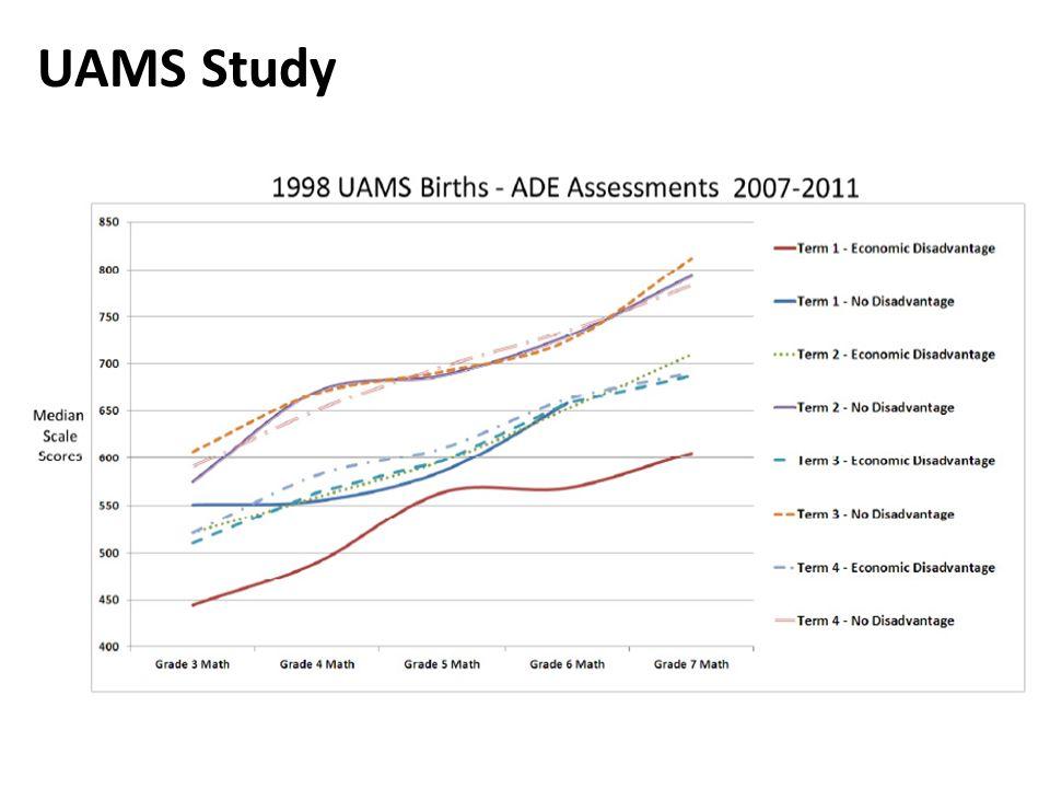 UAMS Study