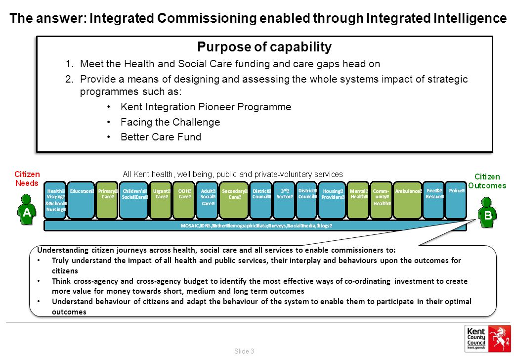 Purpose of capability 1.Meet the Health and Social Care funding and care gaps head on 2.Provide a means of designing and assessing the whole systems impact of strategic programmes such as: Kent Integration Pioneer Programme Facing the Challenge Better Care Fund Purpose of capability 1.Meet the Health and Social Care funding and care gaps head on 2.Provide a means of designing and assessing the whole systems impact of strategic programmes such as: Kent Integration Pioneer Programme Facing the Challenge Better Care Fund The answer: Integrated Commissioning enabled through Integrated Intelligence Slide 3 Understanding citizen journeys across health, social care and all services to enable commissioners to: Truly understand the impact of all health and public services, their interplay and behaviours upon the outcomes for citizens Think cross-agency and cross-agency budget to identify the most effective ways of co-ordinating investment to create more value for money towards short, medium and long term outcomes Understand behaviour of citizens and adapt the behaviour of the system to enable them to participate in their optimal outcomes Understanding citizen journeys across health, social care and all services to enable commissioners to: Truly understand the impact of all health and public services, their interplay and behaviours upon the outcomes for citizens Think cross-agency and cross-agency budget to identify the most effective ways of co-ordinating investment to create more value for money towards short, medium and long term outcomes Understand behaviour of citizens and adapt the behaviour of the system to enable them to participate in their optimal outcomes